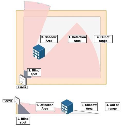 Radar segurança eletronica